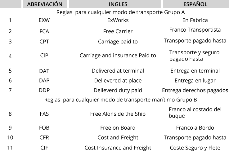 Los 11  INCOTERMS® 2010